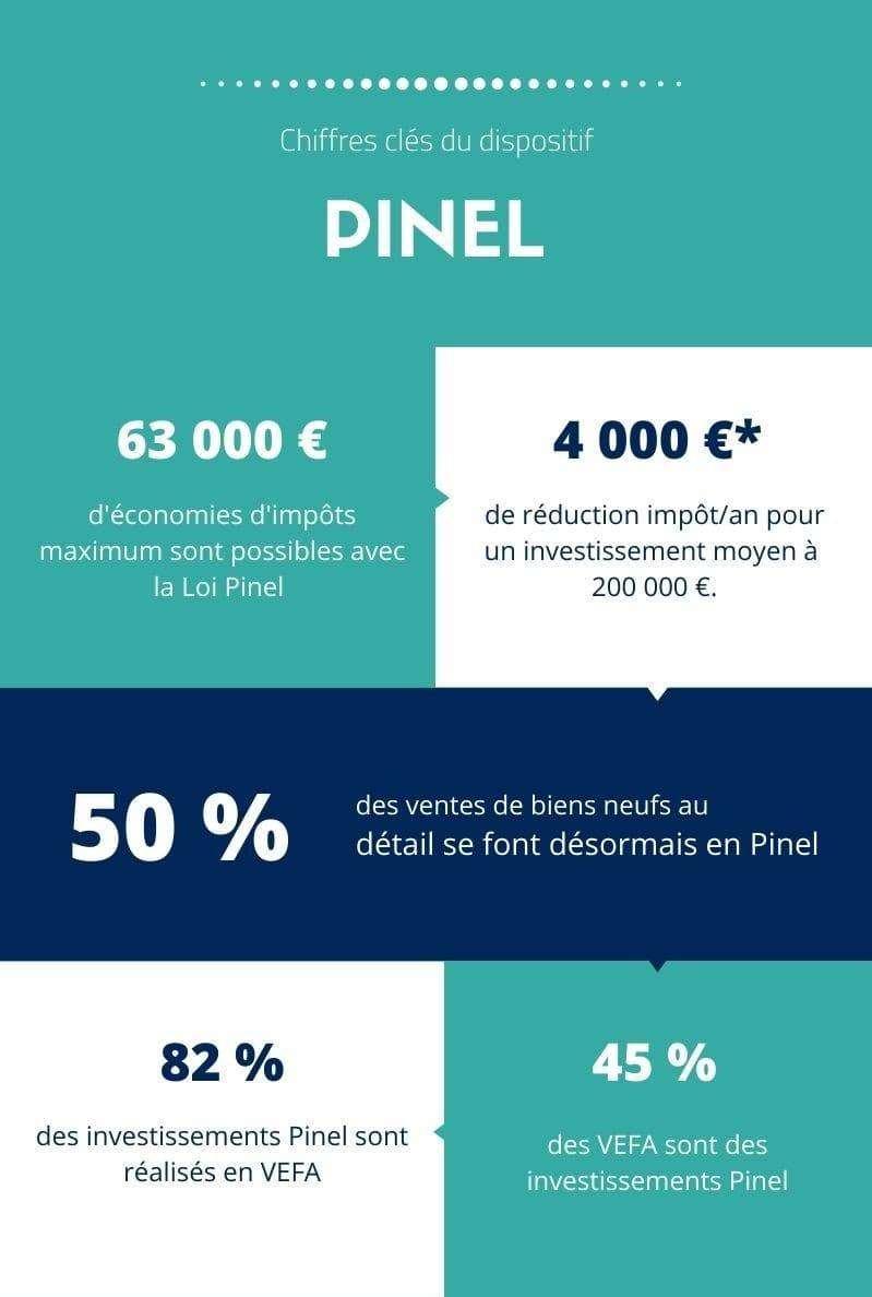 pinel_chiffres_clés_2020