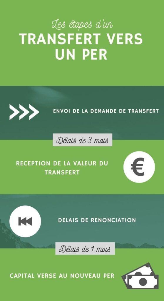 transfert per